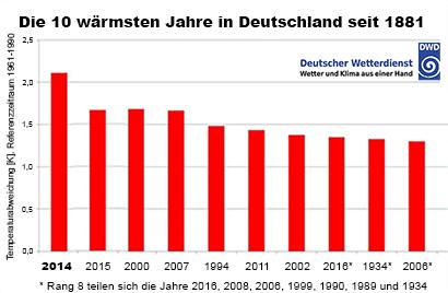 Top Ten der wärmsten Jahre in Deutschland seit 1881