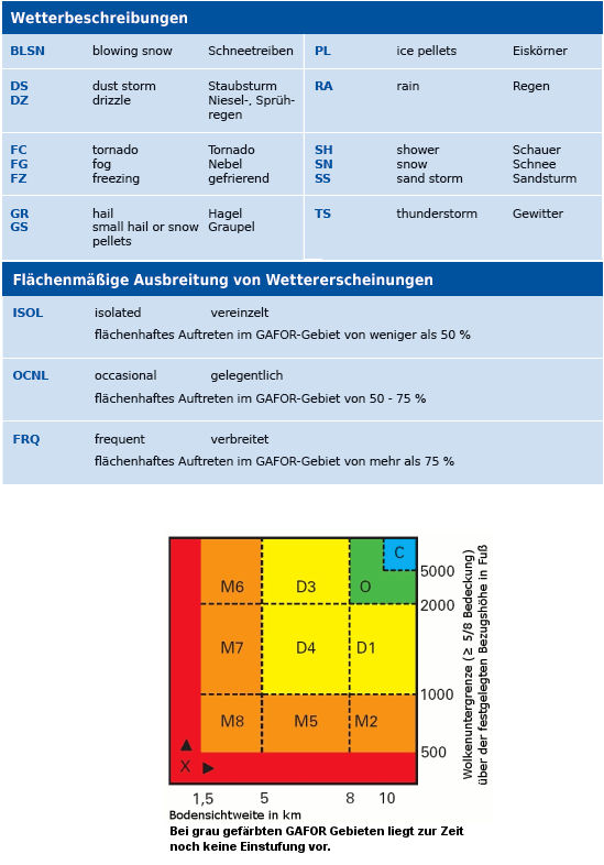 Wetter Und Klima Deutscher Wetterdienst Flugwetterprognose Fur
