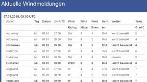 aktuelle Windmeldungen (Quelle DWD)
