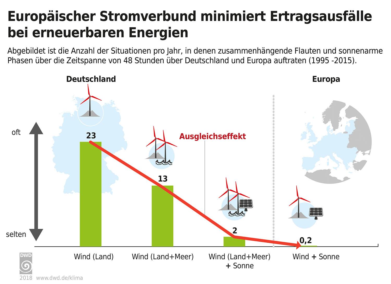 Wetter und Klima - Deutscher Wetterdienst - Aktuelles ...