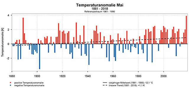 Abweichungen der Maitemperaturen für Deutschland vom vieljährigen Mittel 1961-1990 (Quelle DWD)