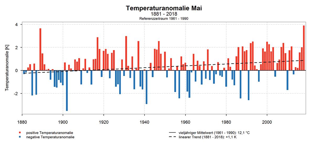 Temperaturanomalien im Mai (Quelle: DWD)