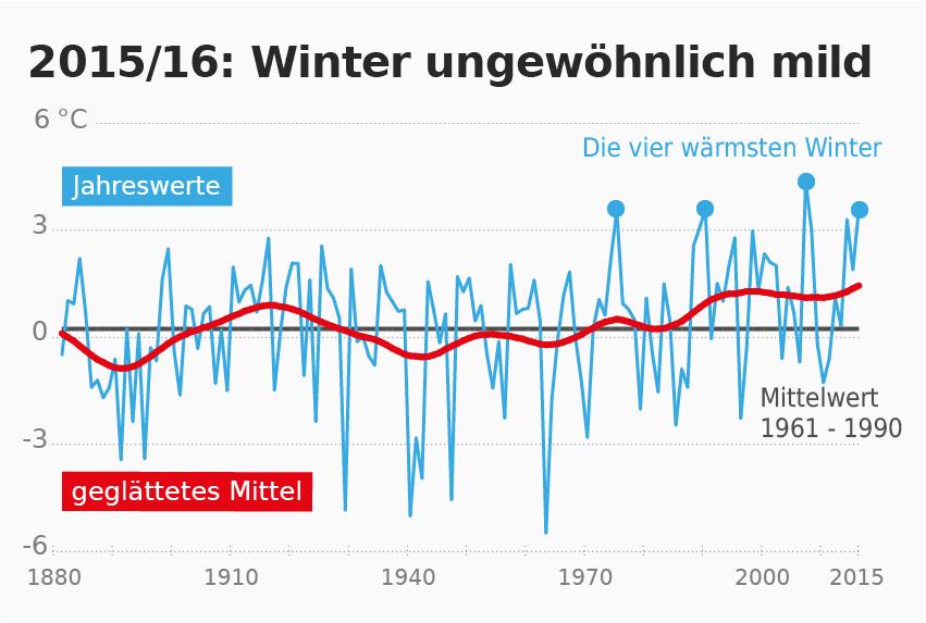2015/16: ein ungewöhnlich milder Winter
