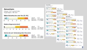 Agrarklima Perzentildarstellung eine Station für eine Woche (Quelle Deutscher Wetterdienst)