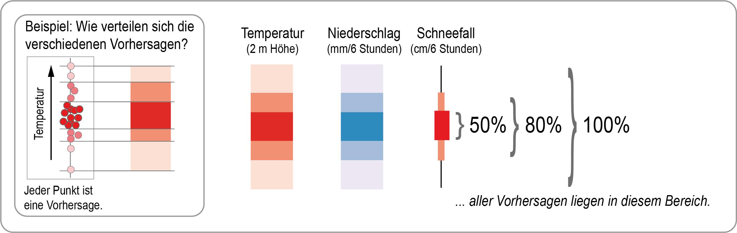 Erläuterung der Trendvorhersage (Grafik), 50%80 und 100% Verteilung der einzelnen Vorhersage auf Farben (Quelle DWD)