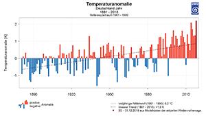 Jahresmitteltemperatur 1881 bis 2018 © DWD (Quelle © DWD)