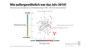 Wie außergewöhnlich war 2018? Thermopluviogramm © DWD (Quelle © DWD)