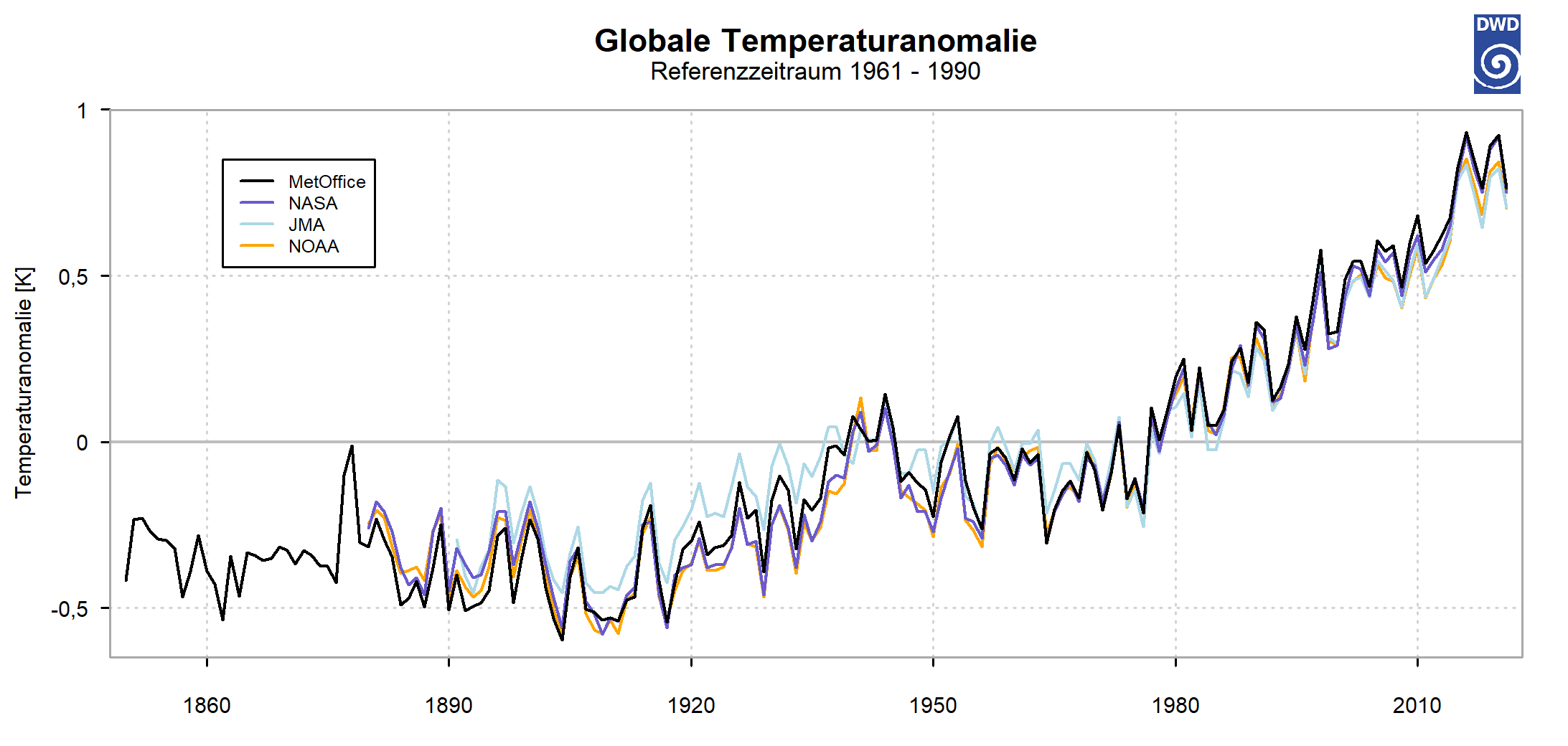 Globale Temperaturabweichung (Quelle DWD)