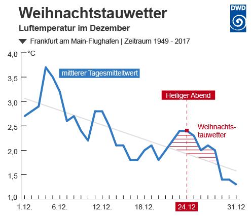 Weiße Weihnachten Statistik 2019.Wetter Und Klima Deutscher Wetterdienst Glossar W