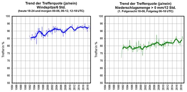 Abbildung 2: Entwicklung der Trefferquoten von Vorhersagen für morgen. (Quelle DWD WV11)