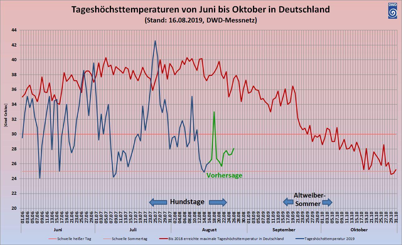 wetterprognose august