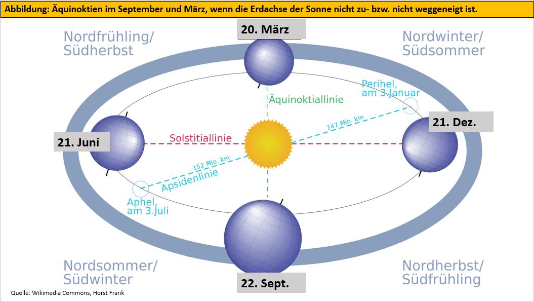 Äquinoktien im September und März
