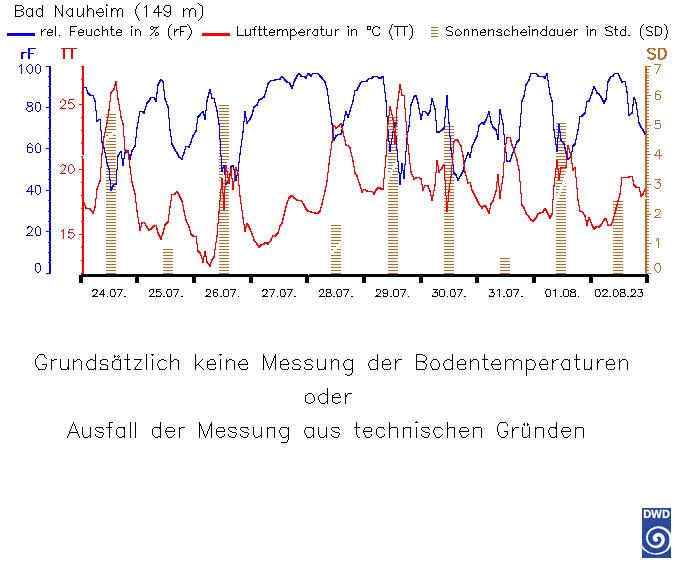 Bodentemperatur letzte 10 Tage