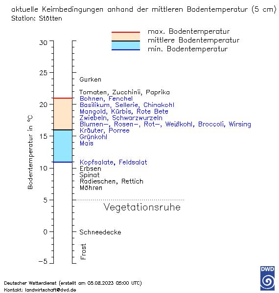 Wetter Und Klima Deutscher Wetterdienst Stötten