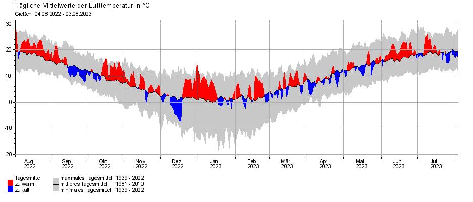 Wetter Aktuell Gießen