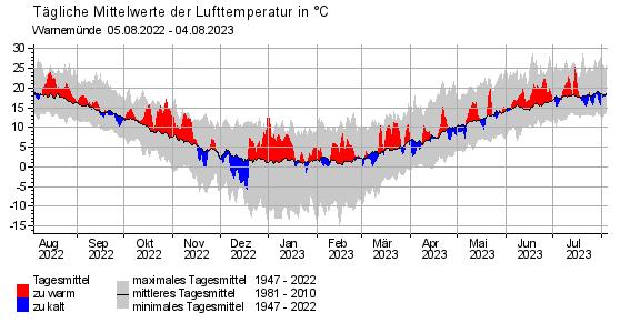 Tägliche Mittelwerte der Lufttemperatur, Rostock- Warnemünde