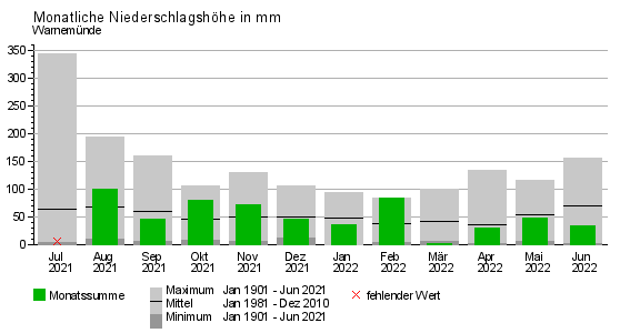 Monatliche Summen der Niederschlagshöhen, Rostock- Warnemünde