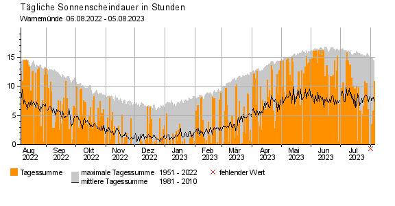 Tägliche Sonnenscheindauer, Rostock- Warnemünde