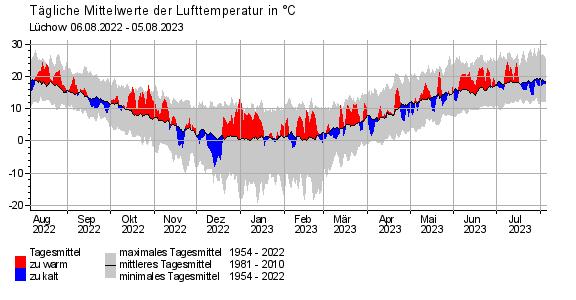 Wetter Lüchow