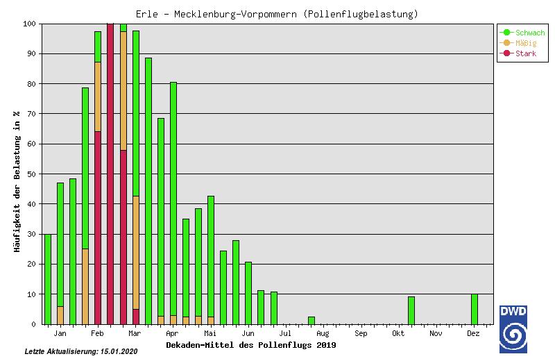 ausgewähltes Produkt zur Leistung: Pollenflugstatistik