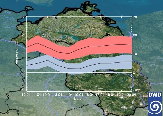 Trendvorhersage Mecklenburg-Vorpommern
