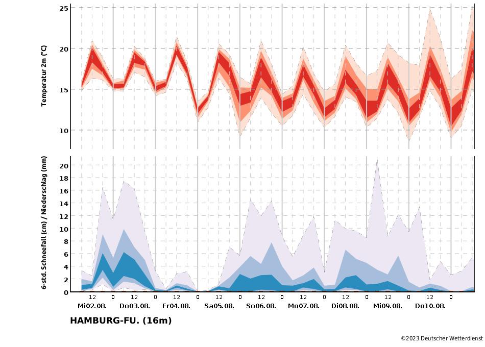 Wetter Langzeitprognose