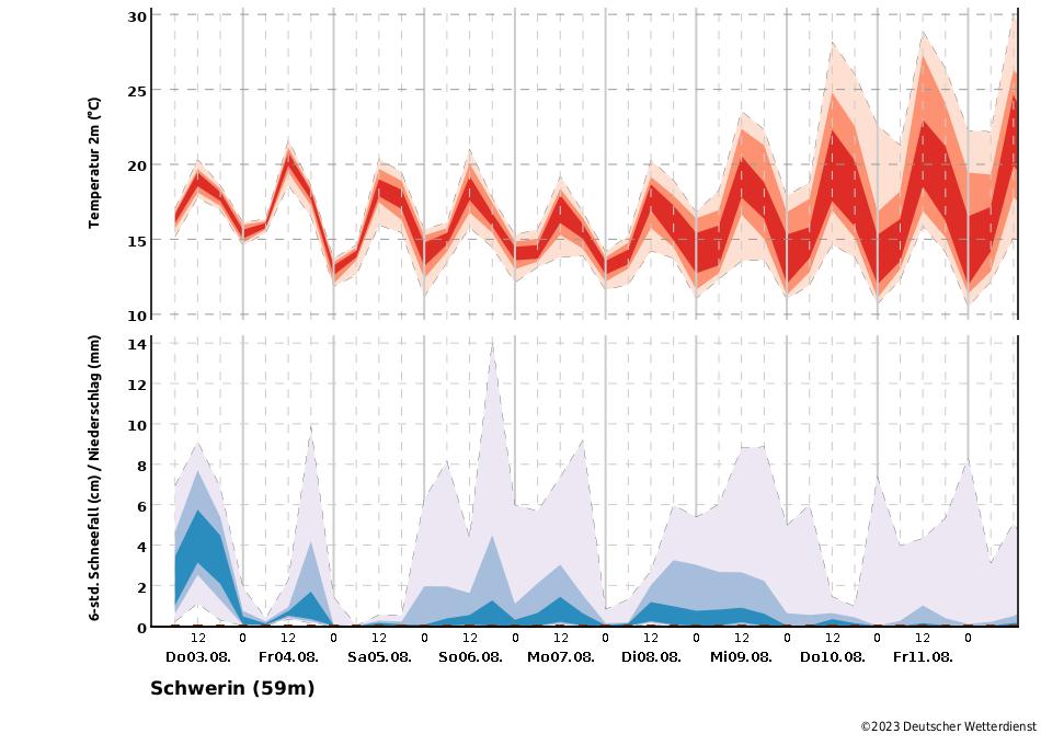 Temperatur- und Niederschlagstrend für die Station Schwerin