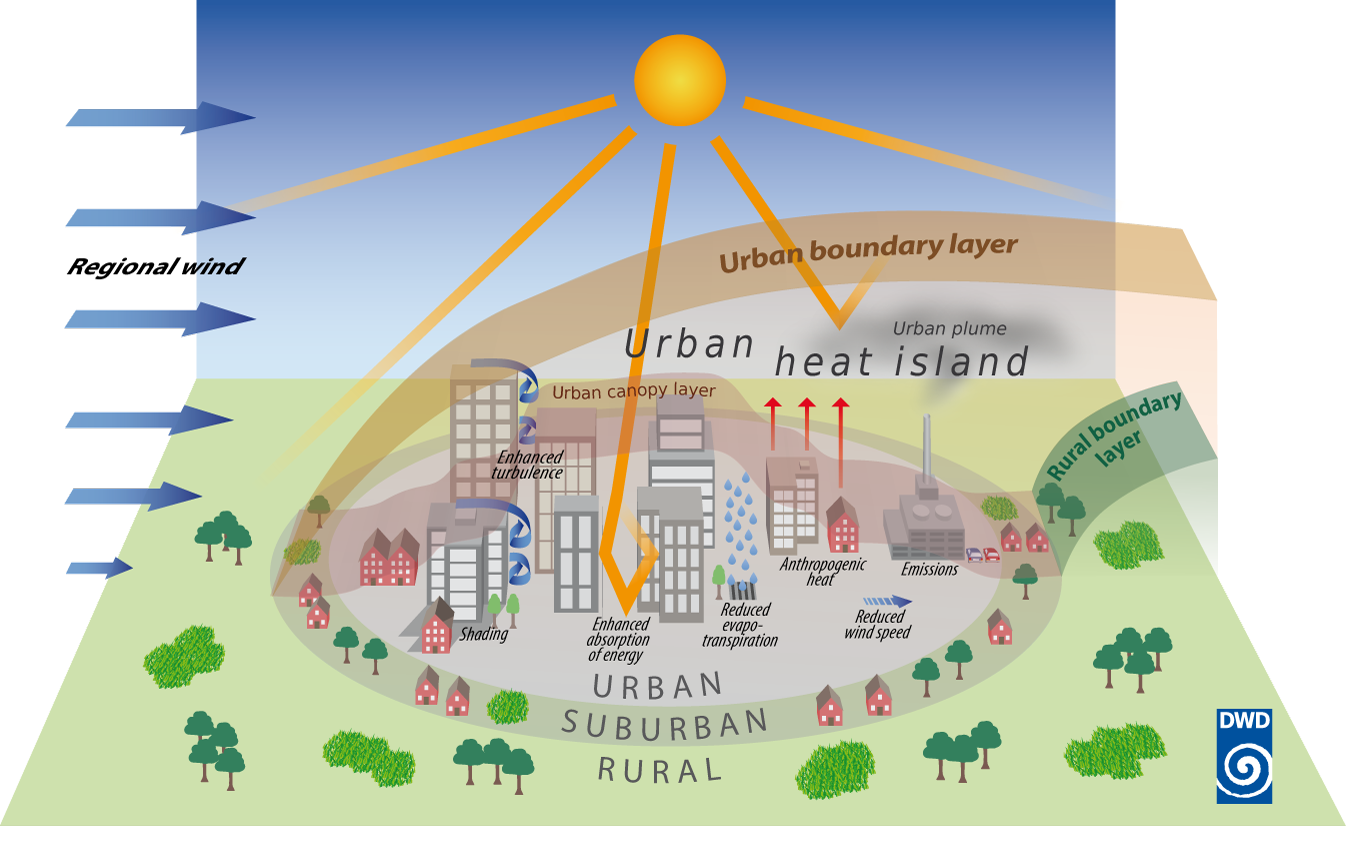 The urban climate and the factors influencing it